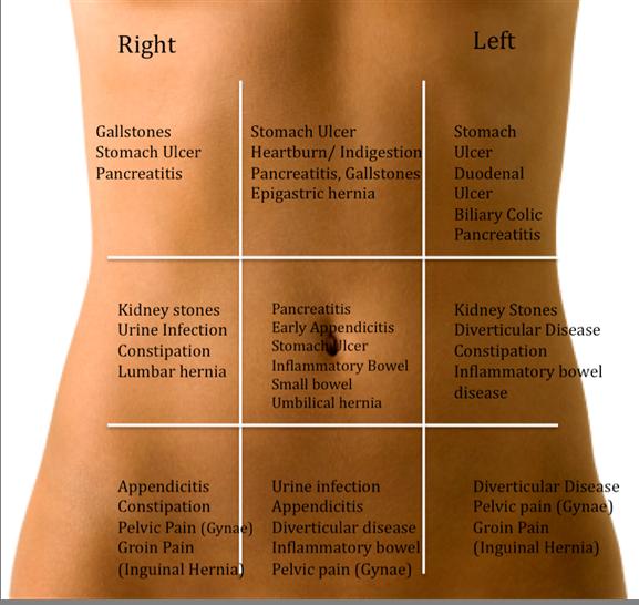 Боль внизу живота слева - причины, симптомы