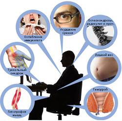 Что такое гиподинамия: последствия заболевания, влияние на здоровье. Что такое гиподинамия (гипокинезия)