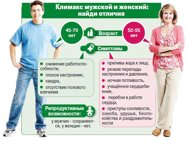 Какими способами можно облегчить симптомы климакса у женщин